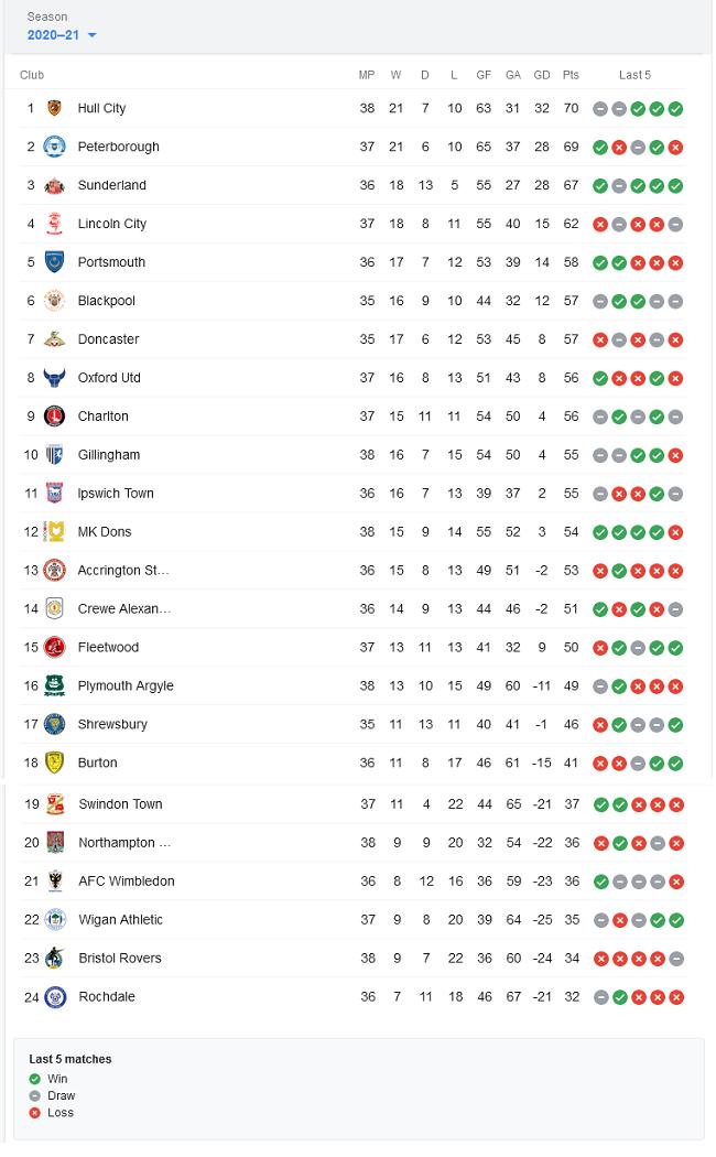 England football league 1 standings