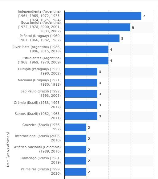 Records of teams participating in Copa Libertadores